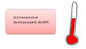 Coronavirus se destruye a 60ºC