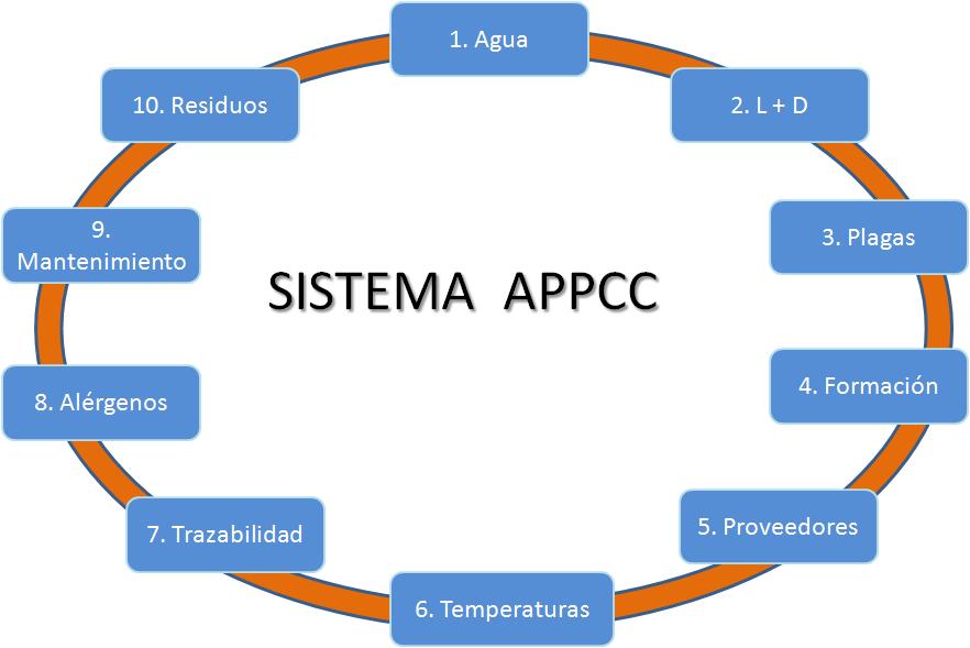 Reación del  APPCC y los prerequisitos