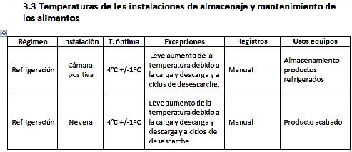 Ejemplo de la descripción de equipos y temperaturas en el documento de plan de control  de temperaturas